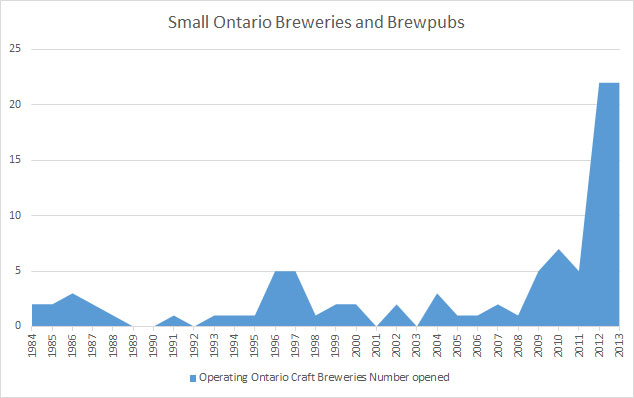 Small Breweries